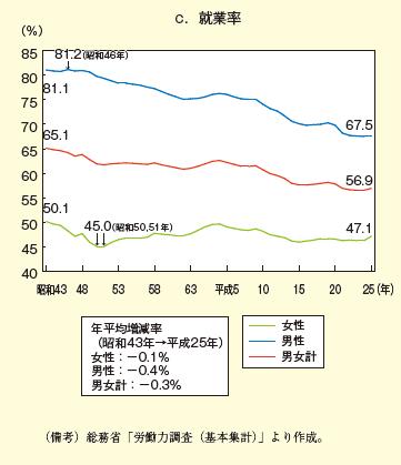 日本 就業率 男女
